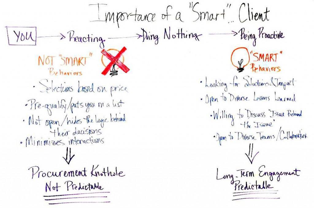 december-video-whiteboard-smart-clients